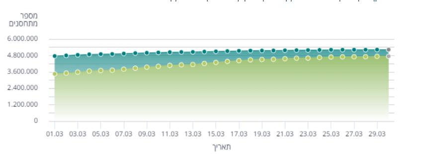 εμβολιασμοί Ισραήλ έως και 29/3/2021